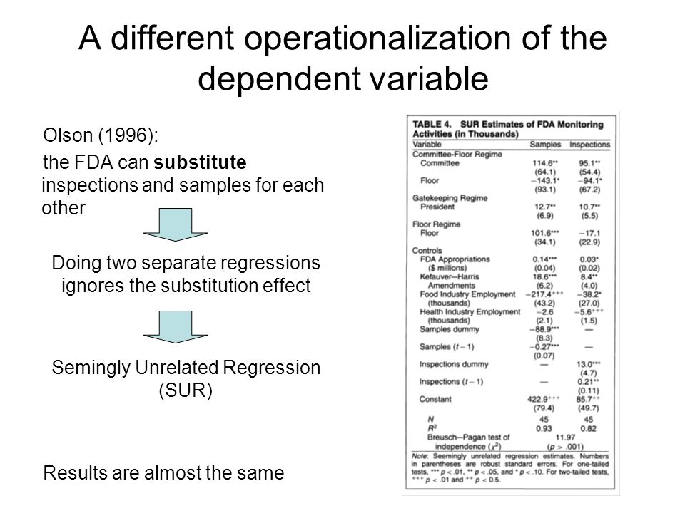 A different operationalization of the dependent variable Olson (1996): the FDA can substitute inspections and samples for each other Doing two separate regressions ignores the substitution effect Semingly Unrelated Regression (SUR) Results are almost the same