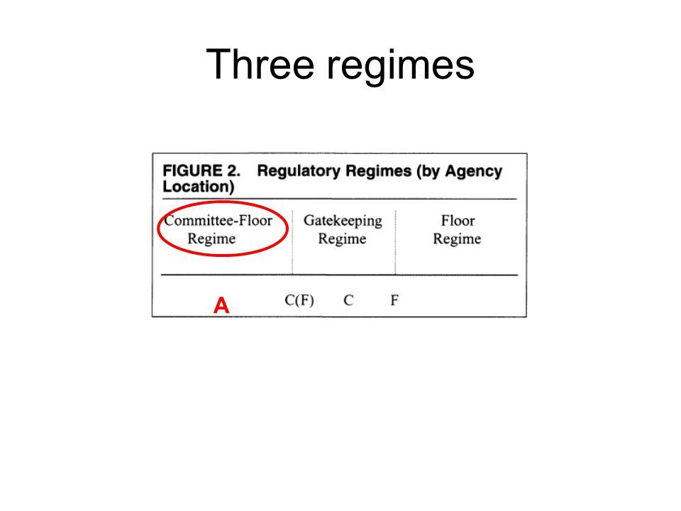 Three regimes A