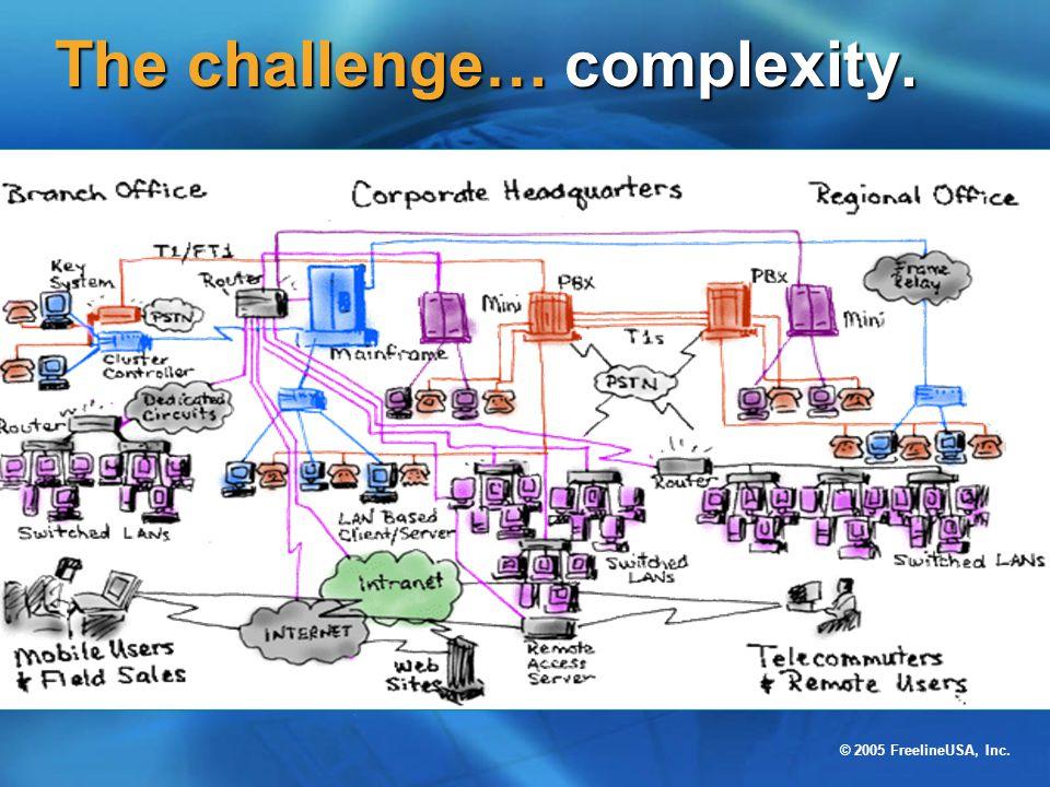 © 2005 FreelineUSA, Inc. The challenge… complexity.
