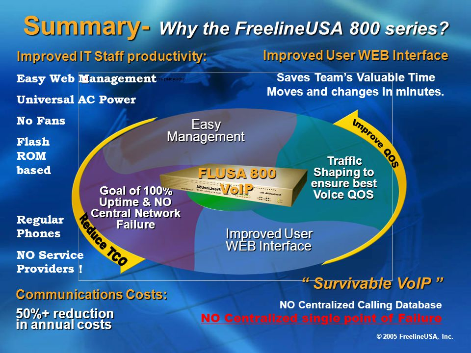 © 2005 FreelineUSA, Inc. Summary- Why the FreelineUSA 800 series? Improved User WEB Interface Easy Management Traffic Shaping to ensure best Voice QOS