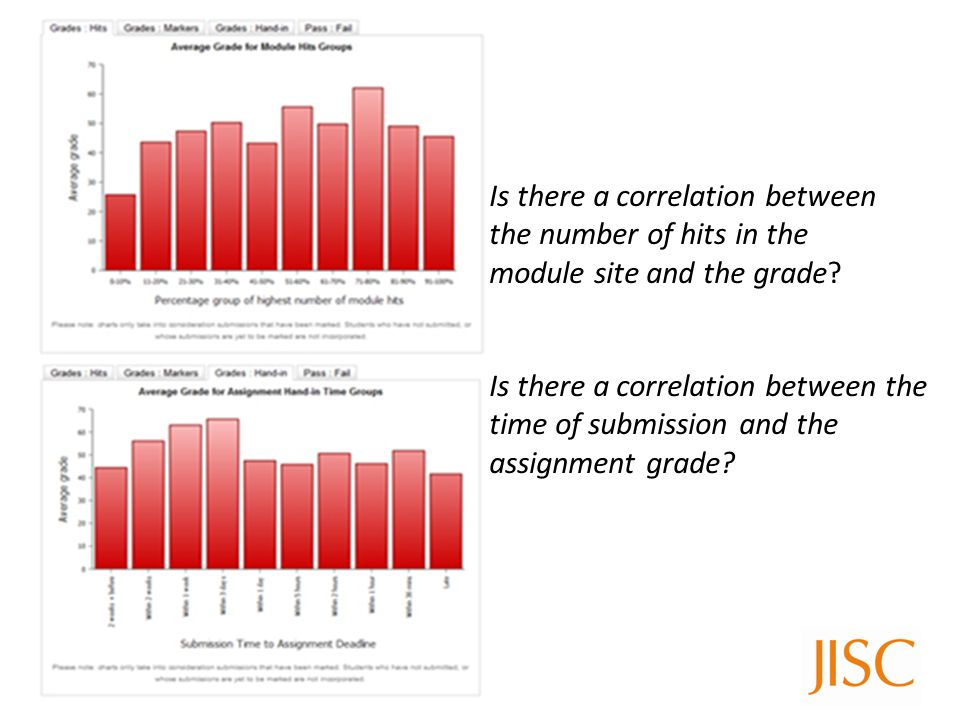 Is there a correlation between the number of hits in the module site and the grade.