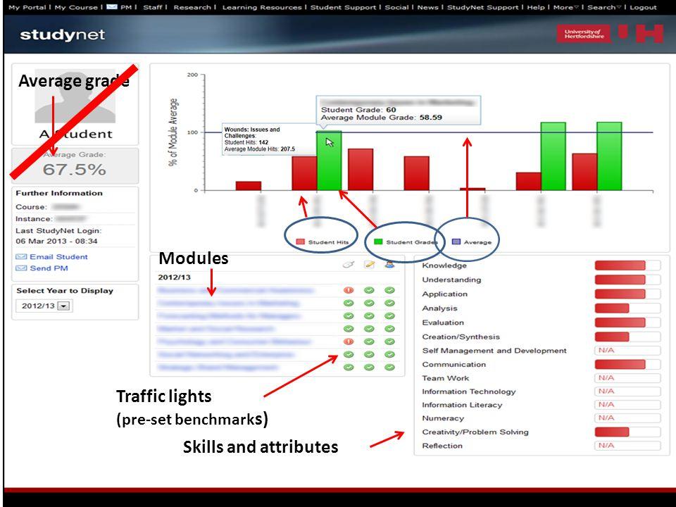 Traffic lights (pre-set benchmark s) Modules Average grade Skills and attributes