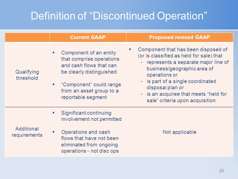 "Definition of ""Discontinued Operation"" 25 Current GAAPProposed revised GAAP Qualifying threshold  Component of an entity that comprise operations and"