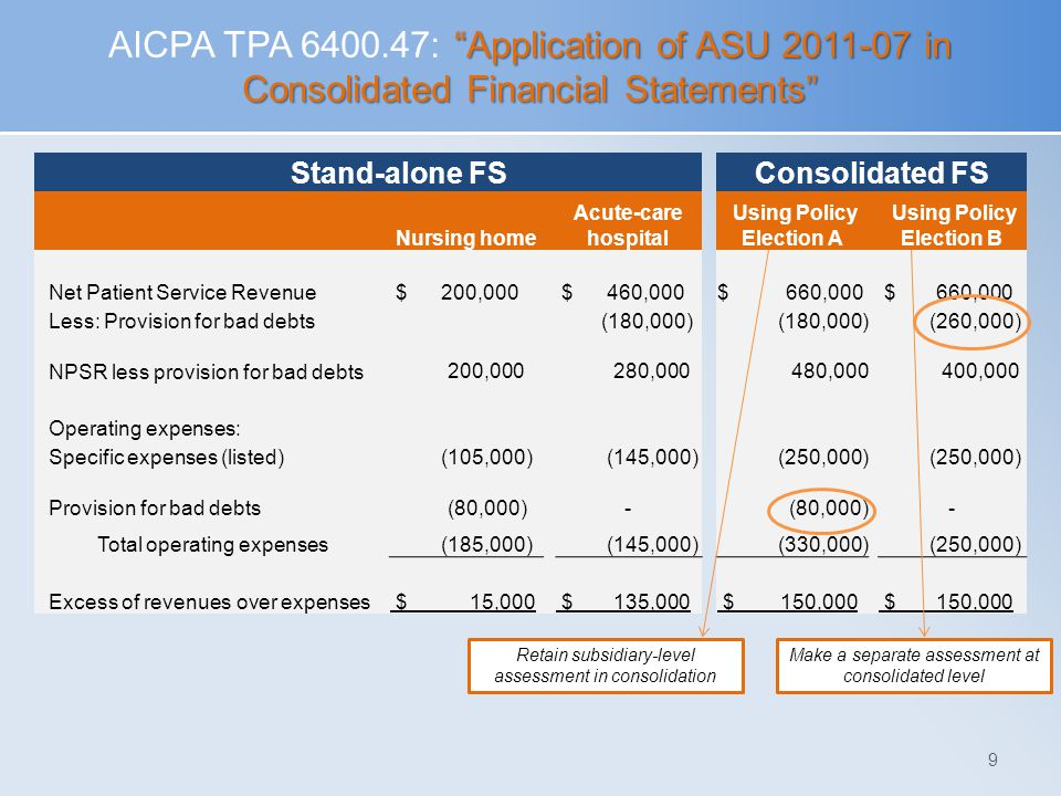 """Application of ASU 2011-07 in Consolidated Financial Statements"" AICPA TPA 6400.47: ""Application of ASU 2011-07 in Consolidated Financial Statements"""