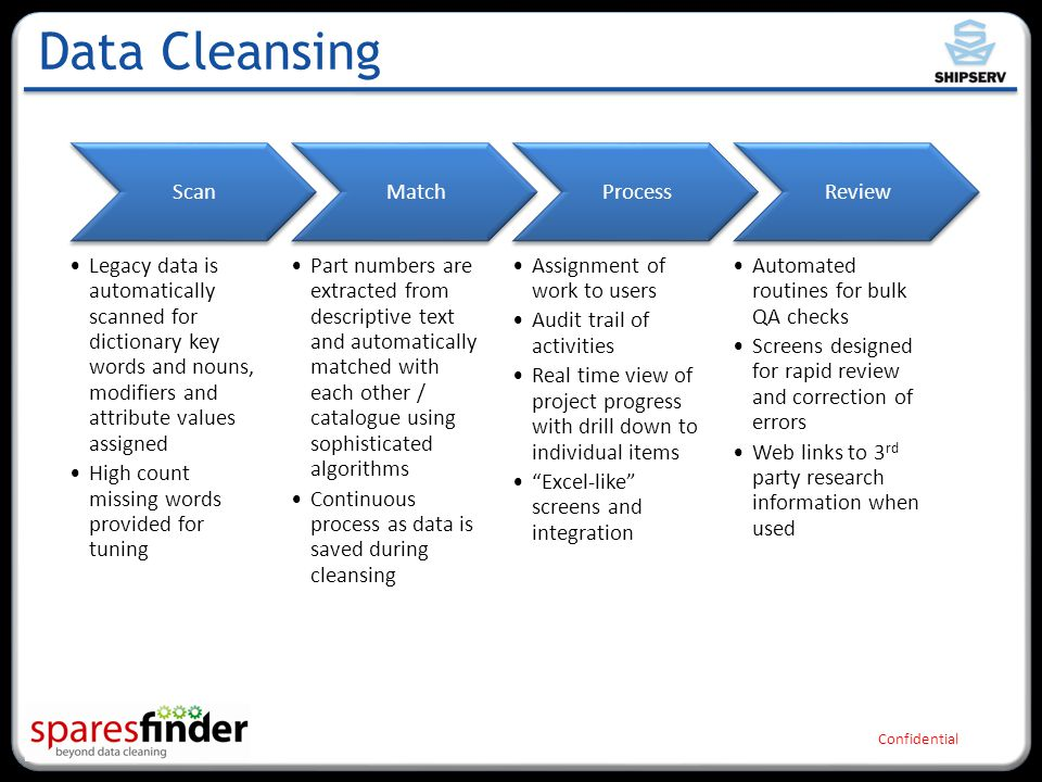 Confidential Data Cleansing