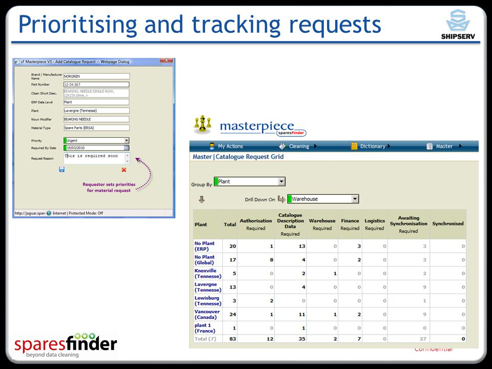 Confidential Prioritising and tracking requests