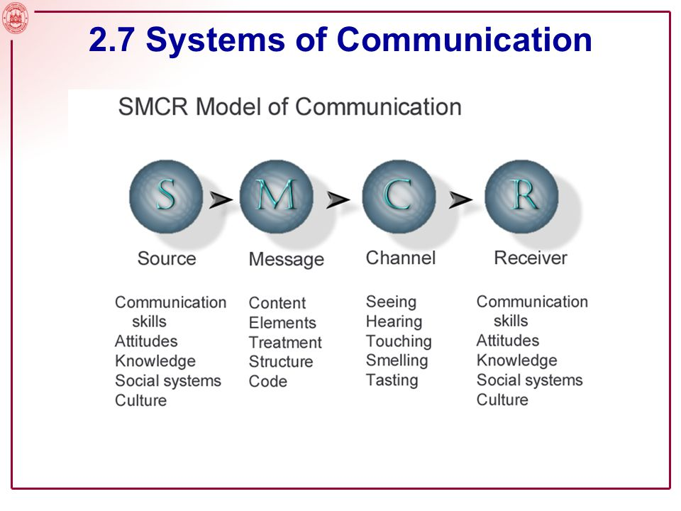 2.7 Systems of Communication