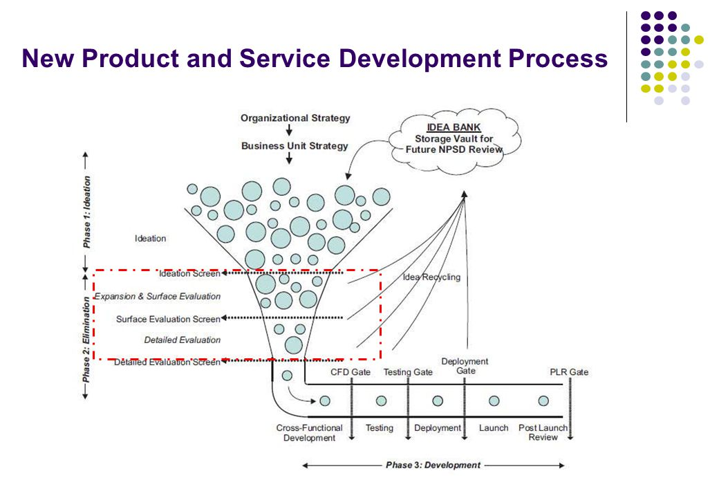 New Product and Service Development Process