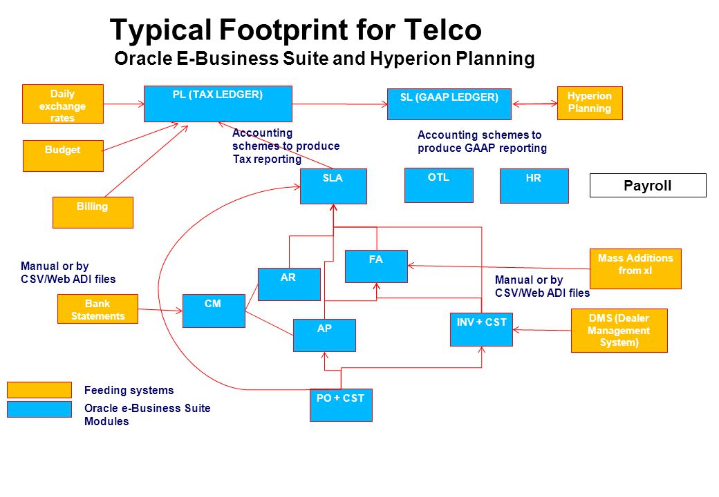 Typical Footprint for Telco Oracle E-Business Suite and Hyperion Planning Payroll PL (TAX LEDGER) SLA SL (GAAP LEDGER) FA INV + CST AR AP PO + CST Billing DMS (Dealer Management System) HR CM Feeding systems Oracle e-Business Suite Modules Accounting schemes to produce Tax reporting Accounting schemes to produce GAAP reporting Bank Statements Manual or by CSV/Web ADI files Budget Daily exchange rates Mass Additions from xl OTL Hyperion Planning