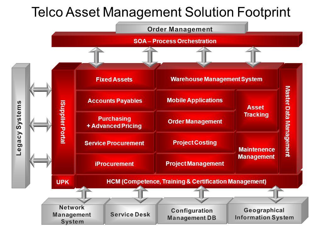 Telco Asset Management Solution Footprint