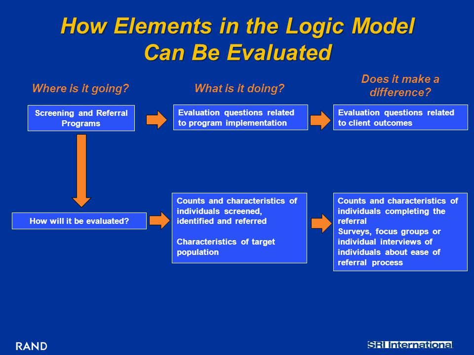 How Elements in the Logic Model Can Be Evaluated Evaluation questions related to client outcomes Where is it going?What is it doing.
