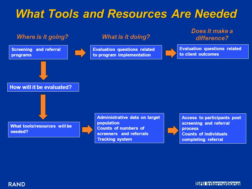 What Tools and Resources Are Needed Evaluation questions related to client outcomes Where is it going?What is it doing.