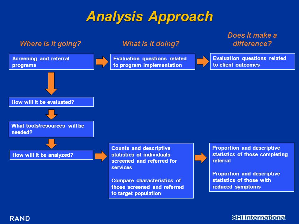 Analysis Approach Evaluation questions related to client outcomes Where is it going?What is it doing.