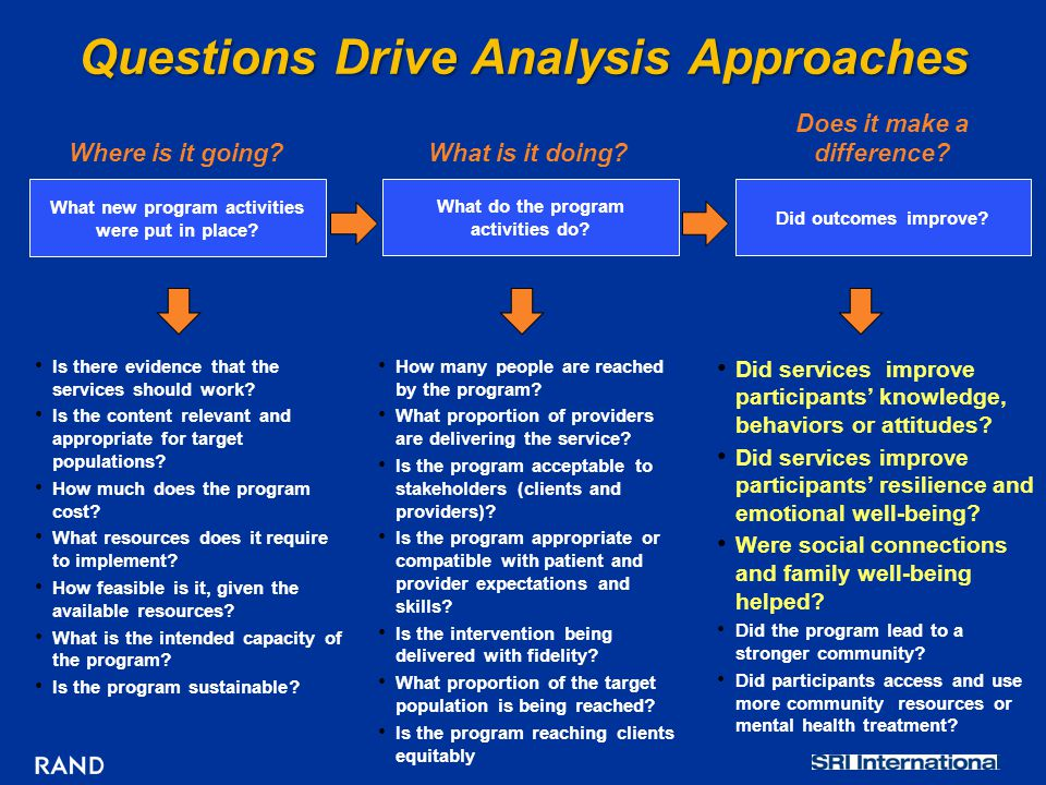 Questions Drive Analysis Approaches Did outcomes improve? Where is it going?What is it doing? Does it make a difference? What do the program activitie