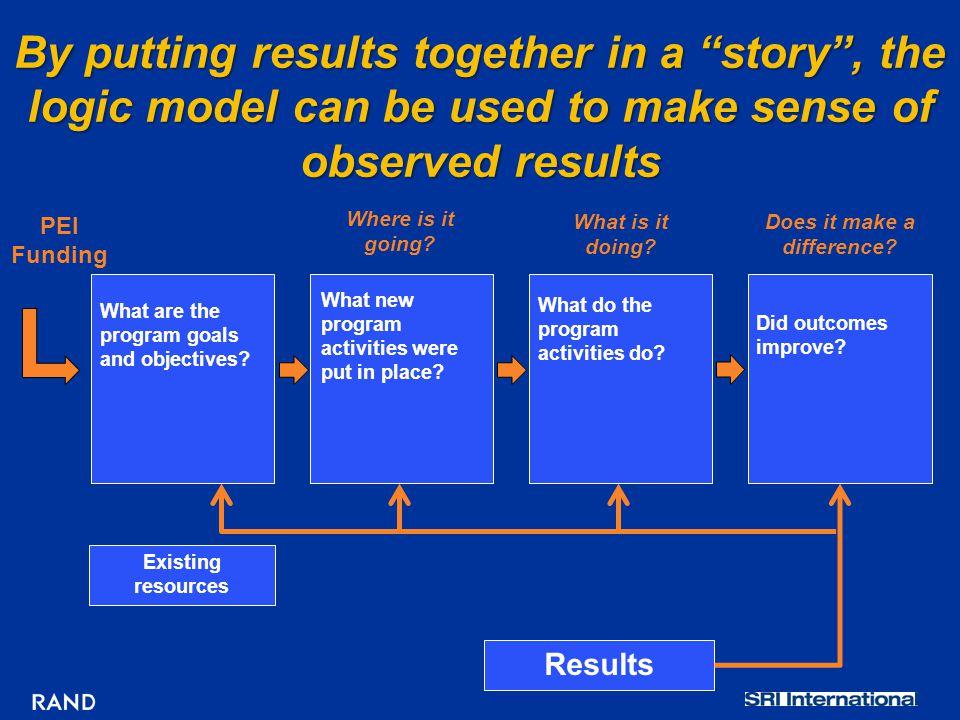 Did outcomes improve.