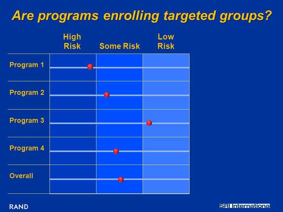 Are programs enrolling targeted groups? High Risk Some Risk Low Risk Program 1 Program 2 Program 3 Program 4 Overall