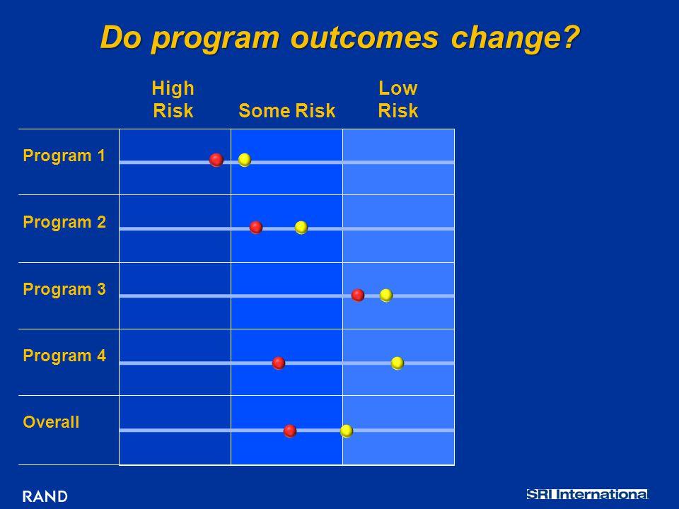 Do program outcomes change.