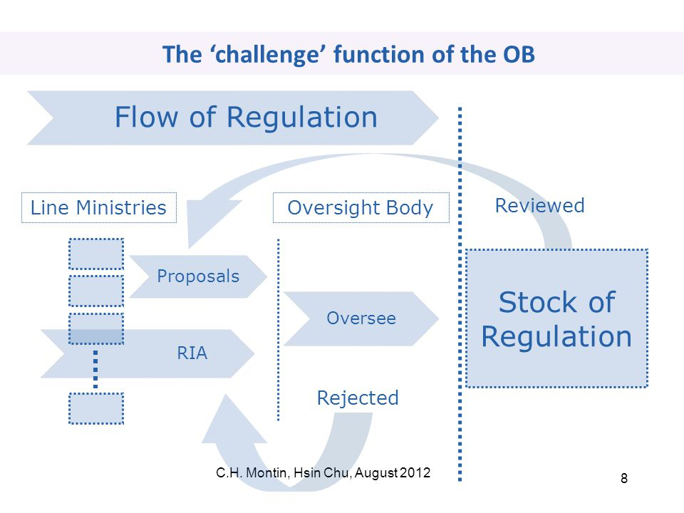 C.H. Montin, Hsin Chu, August 2012 8 RIA The 'challenge' function of the OB Stock of Regulation Line Ministries Proposals Oversight Body Rejected Revi