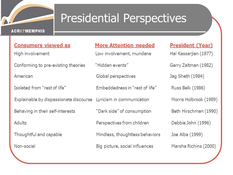 Presidential Perspectives Marsha Richins (2000)Big picture, social influencesNon-social Joe Alba (1999)Mindless, thoughtless behaviorsThoughtful and c