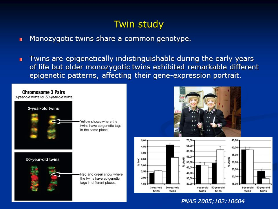 Twin study PNAS 2005;102:10604 Monozygotic twins share a common genotype. Twins are epigenetically indistinguishable during the early years of life bu