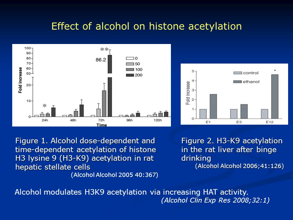 Effect of alcohol on histone acetylation Figure 2. H3-K9 acetylation in the rat liver after binge drinking (Alcohol Alcohol 2006;41:126) (Alcohol Alco