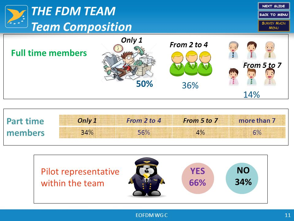 EOFDM WG C11 THE FDM TEAM Team Composition Full time members Part time members 36% From 5 to 7 14% From 2 to 4 Only 1 50% Only 1From 2 to 4From 5 to 7