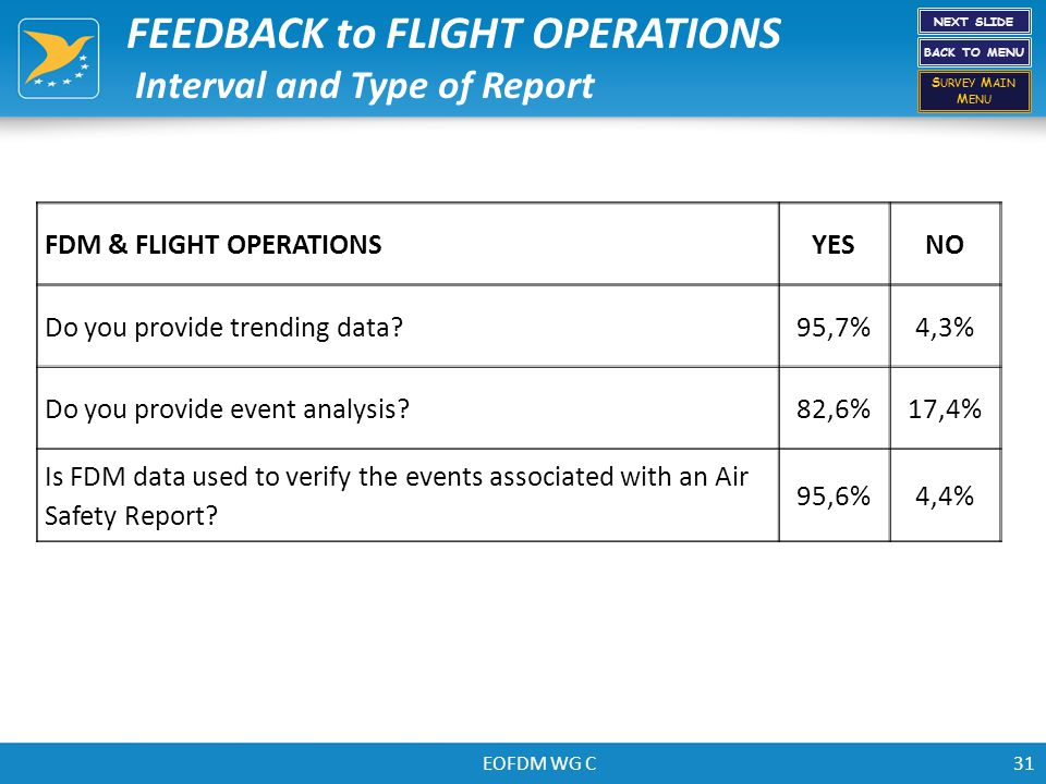 EOFDM WG C31 FDM & FLIGHT OPERATIONSYESNO Do you provide trending data?95,7%4,3% Do you provide event analysis?82,6%17,4% Is FDM data used to verify t