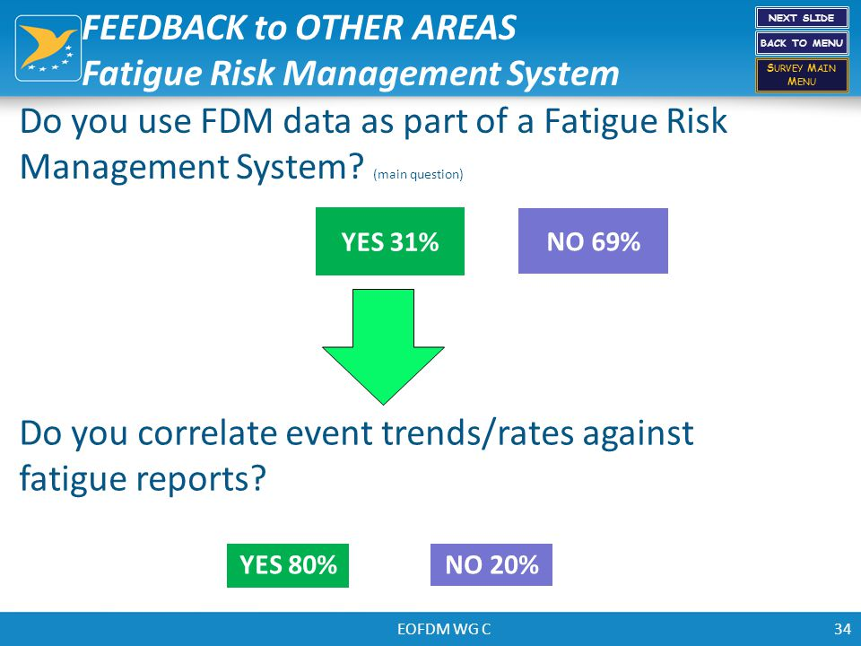 EOFDM WG C34 Do you use FDM data as part of a Fatigue Risk Management System? (main question) NO 69% YES 31% Do you correlate event trends/rates again