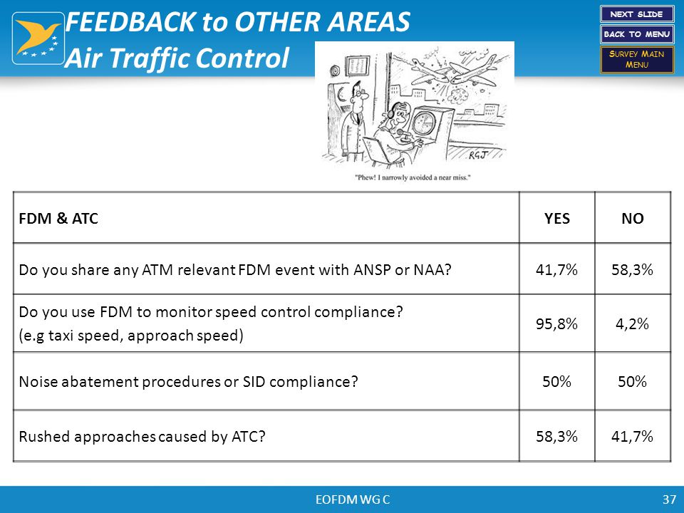EOFDM WG C37 FDM & ATCYESNO Do you share any ATM relevant FDM event with ANSP or NAA?41,7%58,3% Do you use FDM to monitor speed control compliance? (e