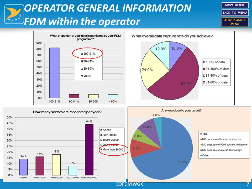 EOFDM WG C7 OPERATOR GENERAL INFORMATION FDM within the operator NEXT SLIDE BACK TO MENU S URVEY M AIN M ENU