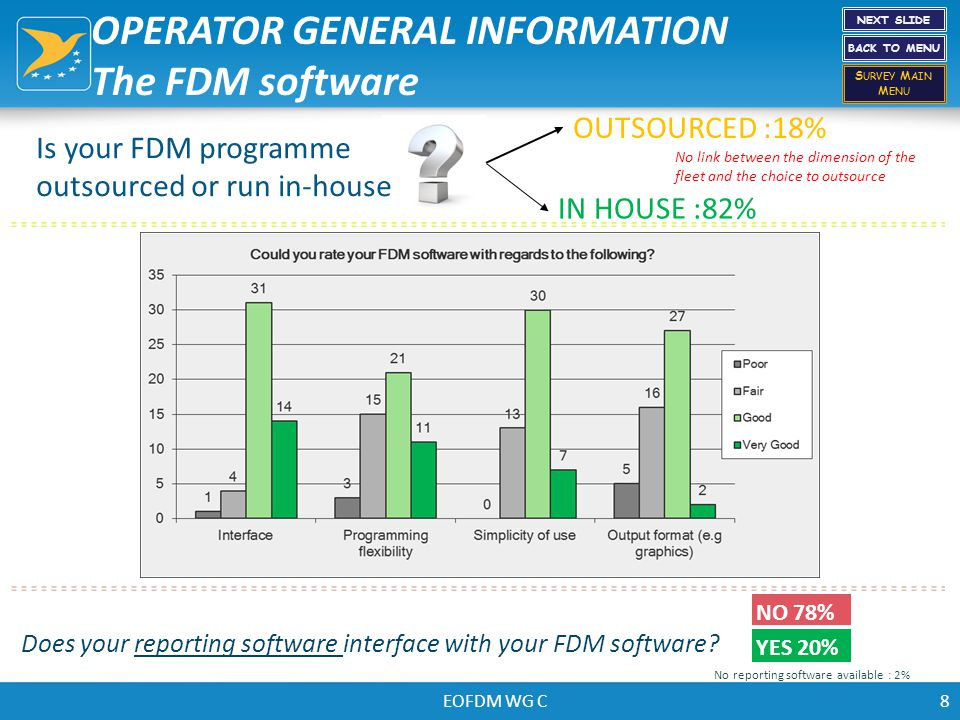 EOFDM WG C8 Is your FDM programme outsourced or run in-house OUTSOURCED :18% IN HOUSE :82% Does your reporting software interface with your FDM softwa