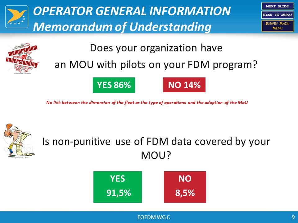 EOFDM WG C9 Does your organization have an MOU with pilots on your FDM program? NO 14%YES 86% Is non-punitive use of FDM data covered by your MOU? NO