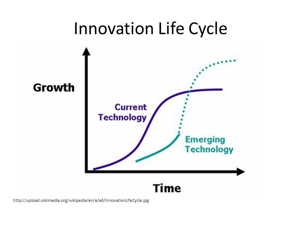 Innovation Life Cycle http://upload.wikimedia.org/wikipedia/en/e/e0/InnovationLifeCycle.jpg