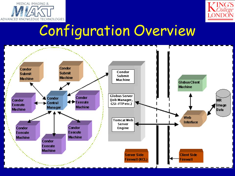 AHM'04, Nottingham Configuration Overview Globus Server (Job Manager, GSI-FTP etc.) Tomcat Web Server Engine Condor Submit Machine