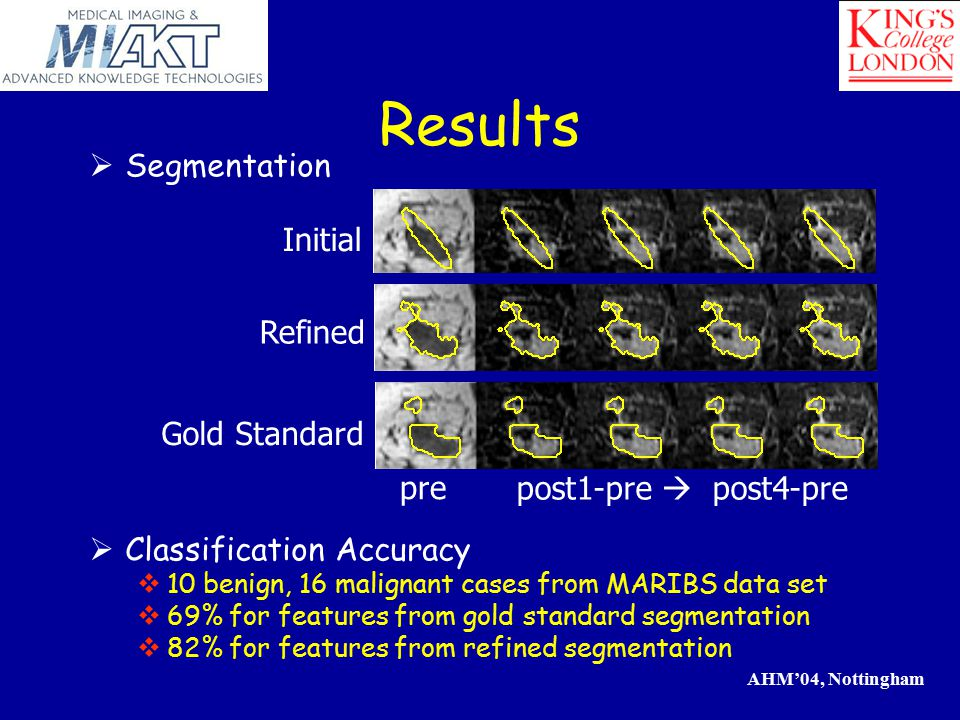 AHM'04, Nottingham Results Gold Standard Refined Initial pre post1-pre  post4-pre  Segmentation  Classification Accuracy  10 benign, 16 malignant cases from MARIBS data set  69% for features from gold standard segmentation  82% for features from refined segmentation