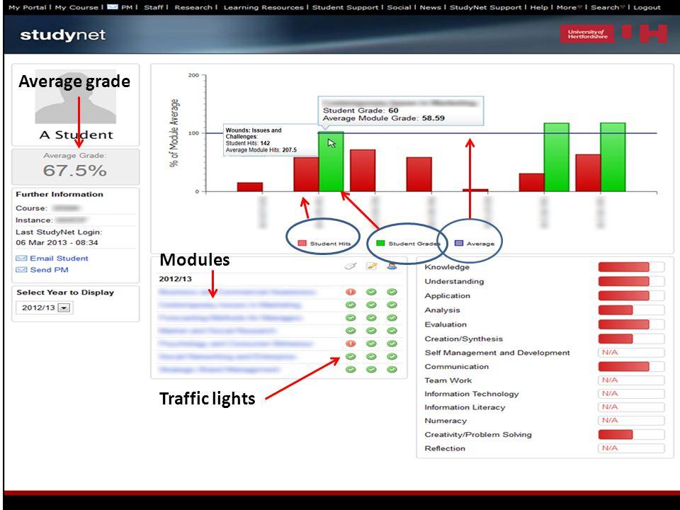 Traffic lights Modules Average grade