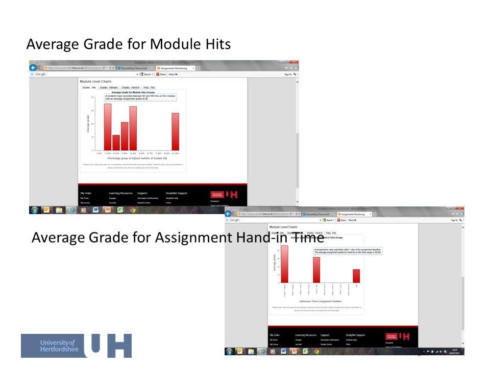 Average Grade for Module Hits