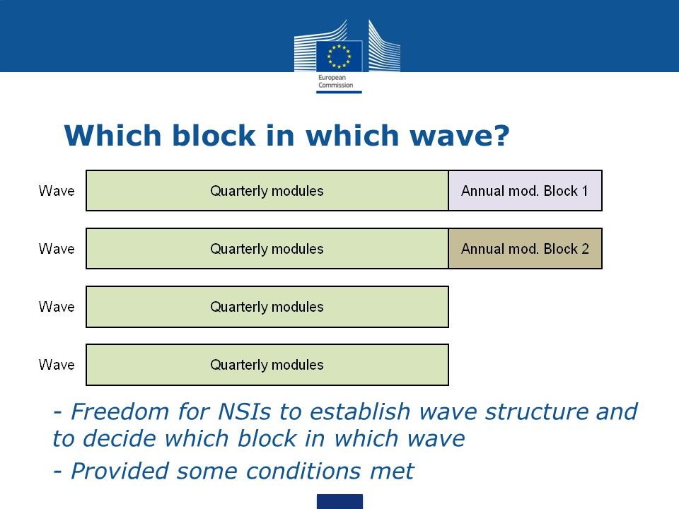 Which block in which wave.
