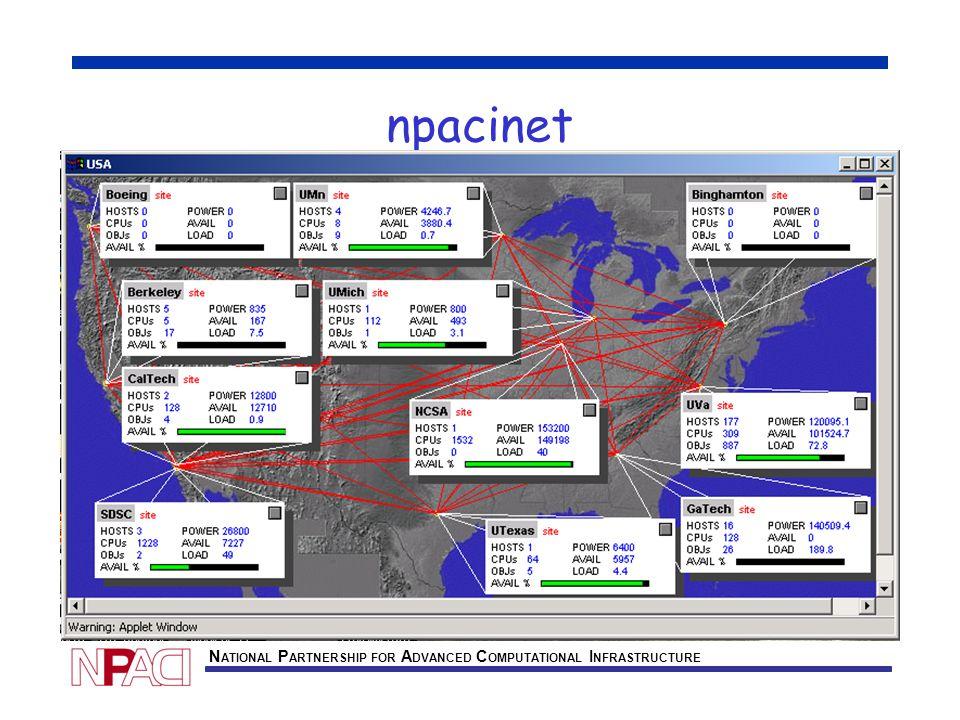 N ATIONAL P ARTNERSHIP FOR A DVANCED C OMPUTATIONAL I NFRASTRUCTURE npacinet