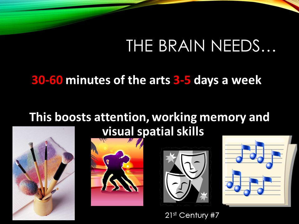 THE BRAIN NEEDS… 30-60 minutes of the arts 3-5 days a week This boosts attention, working memory and visual spatial skills 21 st Century #7