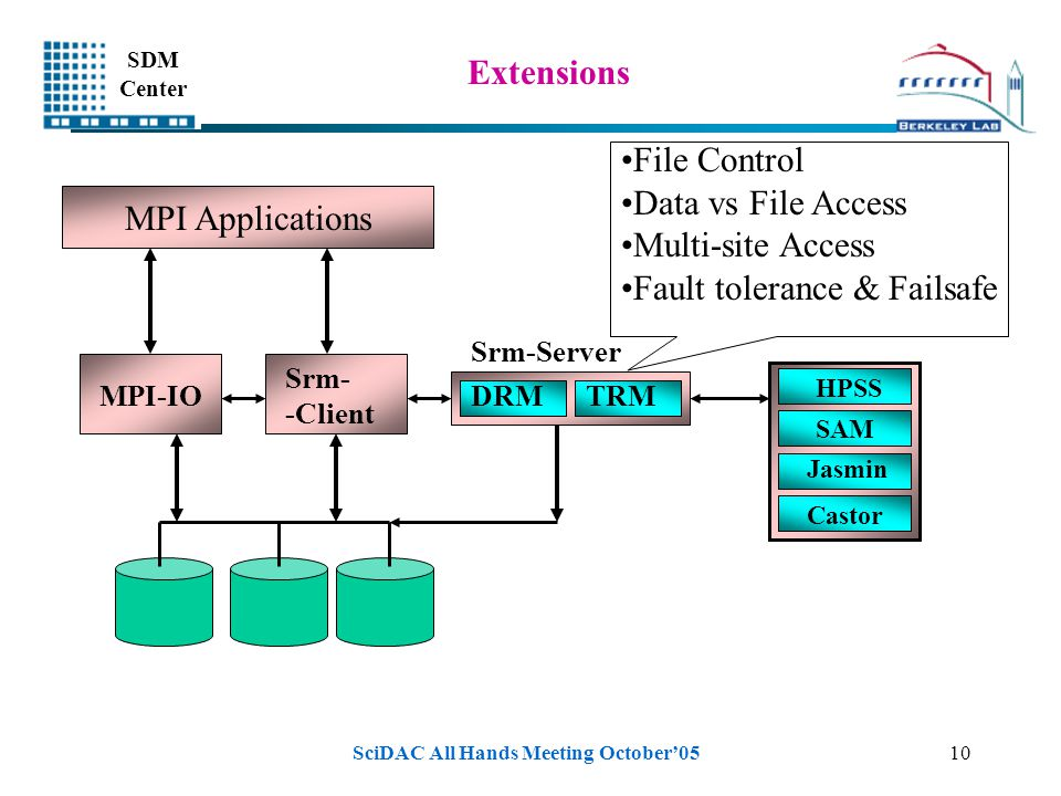 SDM Center SciDAC All Hands Meeting October'0510 Extensions MPI Applications Srm- -Client HPSS SAM Jasmin Castor DRMTRM Srm-Server MPI-IO File Control