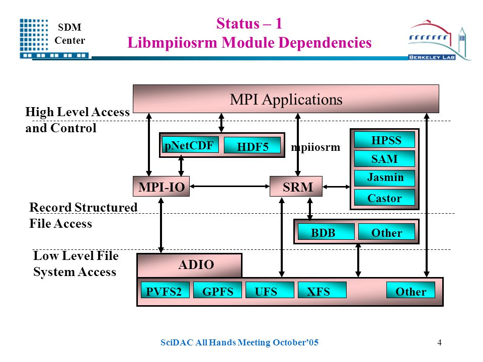 SDM Center SciDAC All Hands Meeting October'054 Status – 1 Libmpiiosrm Module Dependencies MPI Applications MPI-IOSRM PVFS2GPFSUFSXFSOther BDBOther AD