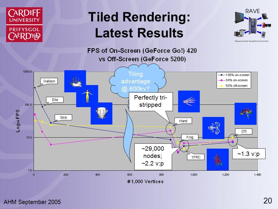 20 AHM September 2005 Tiled Rendering: Latest Results Tiling advantage @ 600kv? Perfectly tri- stripped ~29,000 nodes; ~2.2 v:p ~1.3 v:p