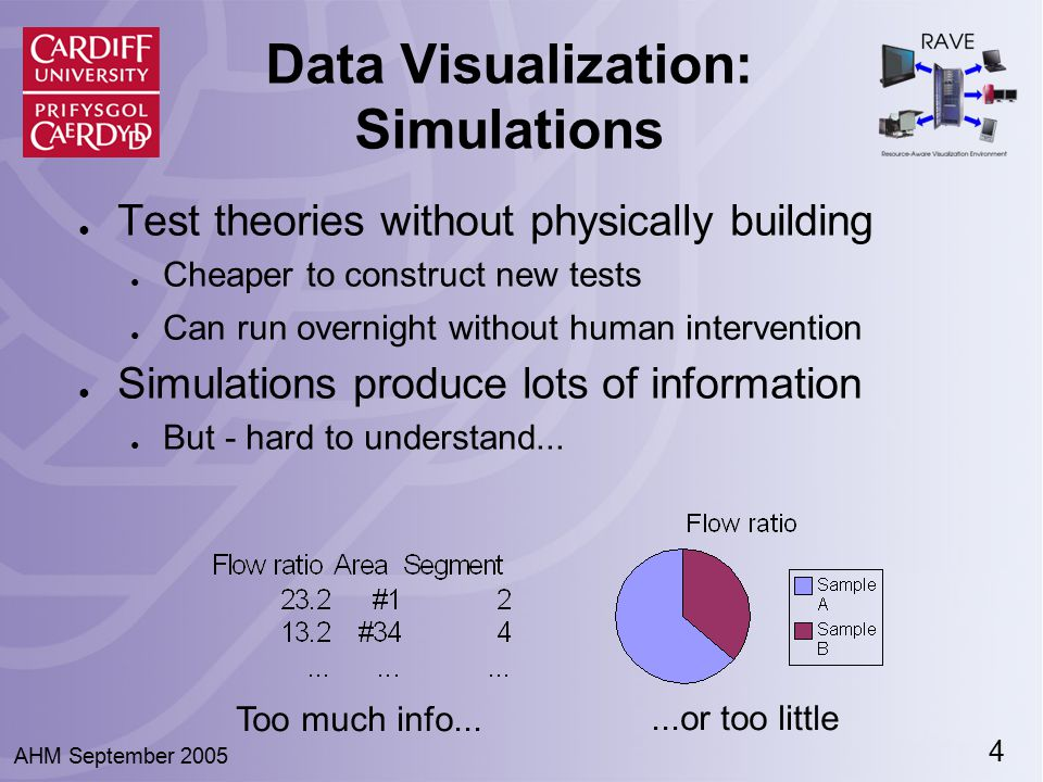 5 AHM September 2005 Data Visualization: Comprehension ● Solution–graphical visualization of data ● View a model of the data, not the data ● Massachusetts Bay ● Colours, contours,...
