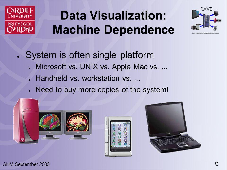 6 AHM September 2005 Data Visualization: Machine Dependence ● System is often single platform ● Microsoft vs. UNIX vs. Apple Mac vs.... ● Handheld vs.