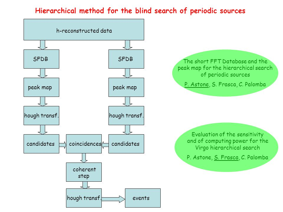 Hierarchical method for the blind search of periodic sources h-reconstructed data SFDB peak map hough transf.