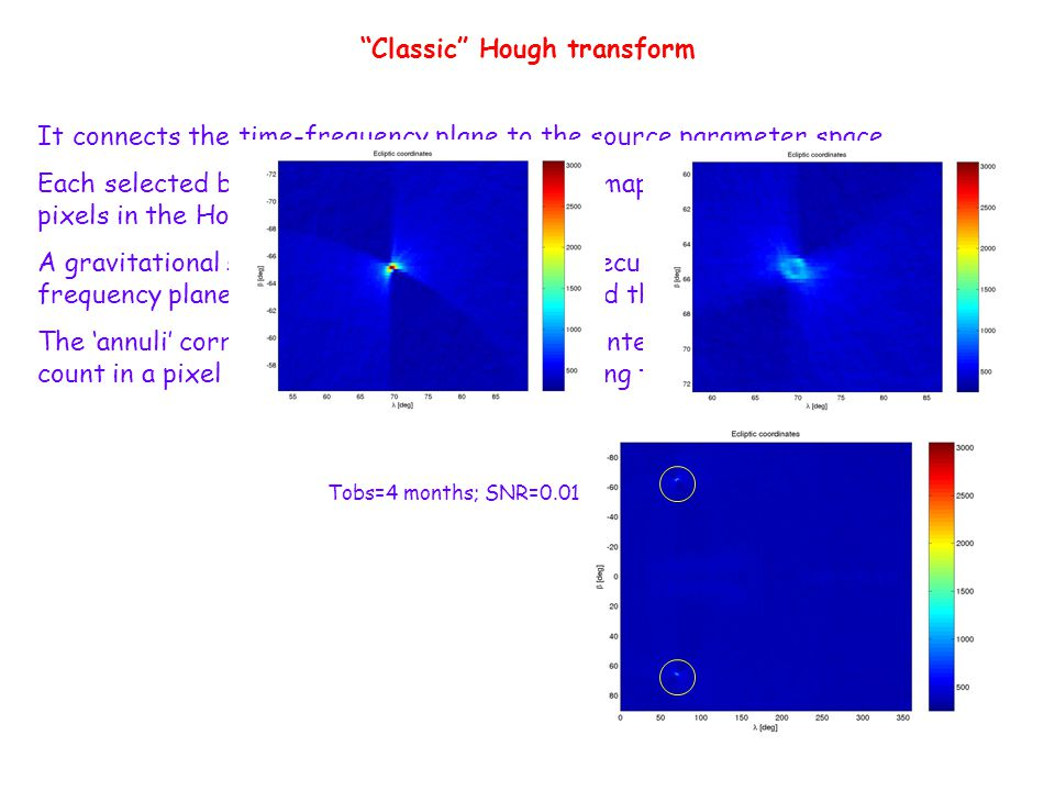 Classic Hough transform It connects the time-frequency plane to the source parameter space.