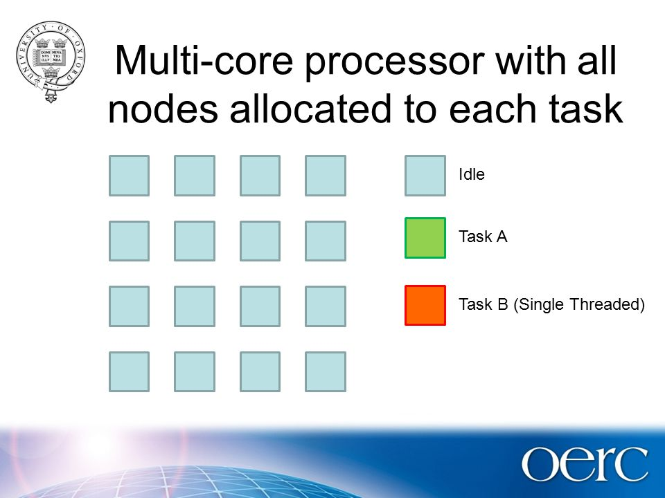 Multi-core processor with all nodes allocated to each task Idle Task A Task B (Single Threaded)