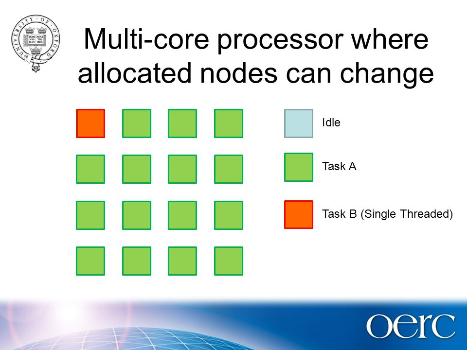 Multi-core processor where allocated nodes can change Idle Task A Task B (Single Threaded)