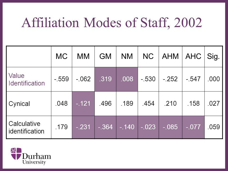 ∂ Affiliation Modes of Staff, 2002 MCMMGMNMNCAHMAHCSig.